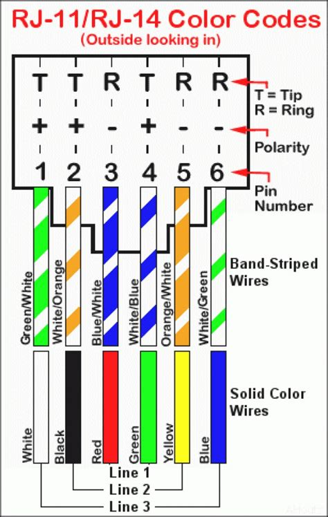cat 5 wiring diagram of wall cat 6 pinout diagram