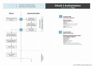 Thread Safe  The Problem With Oauth For Authentication