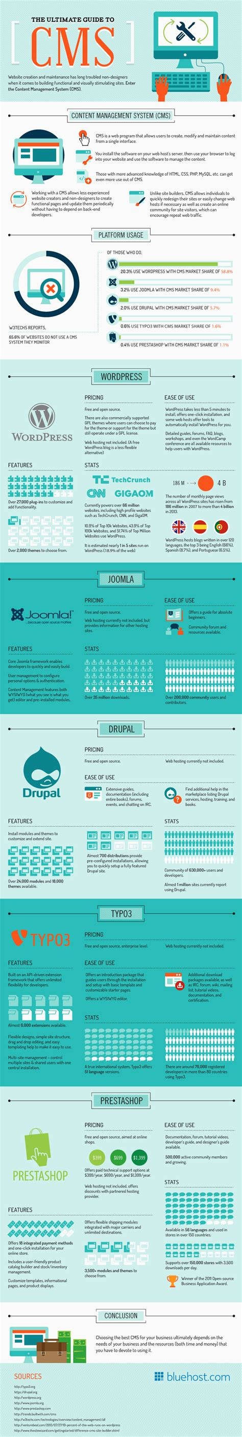 The Ultimate Guide To Cms (infographic