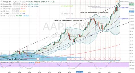 aapl stock apple  offers  sweet  sour position