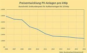 Stromspeicher Photovoltaik Test : photovoltaik speicher kosten sind photovoltaik speicher ~ Jslefanu.com Haus und Dekorationen