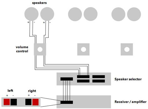 Basic Wiring Diagram For Whole House Audio Blog