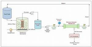 Schematic Diagram Of Mbr And Ro Combined Treatment Process