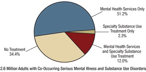 Mental Health and Substance Use Disorder