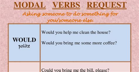 Modality is about a speaker's or a writer's attitude towards the world. Learning Experiences: Modal Verb Request.