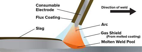 Stick Weld Diagram welding supplies from ioc