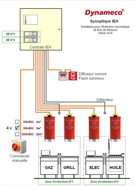 cuisine collective reglementation spécialiste sécurité incendie vol marseille avignon