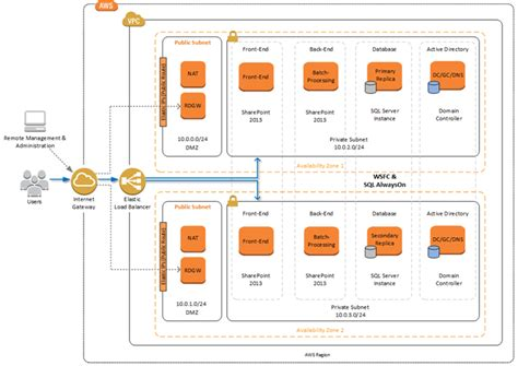 rapidly deploy sharepoint aws with new deployment guide and templates aws news blog