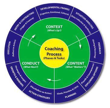 management executive coaching models coaching