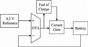 Simplified Battery Charger Block Diagram