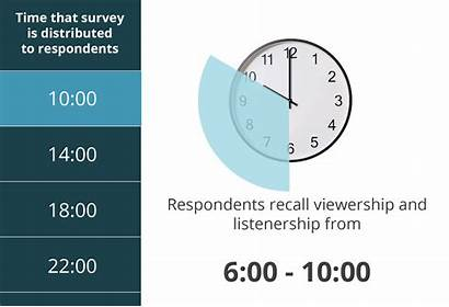 Measurement Hour Recall Geopoll Audience Survey Increments