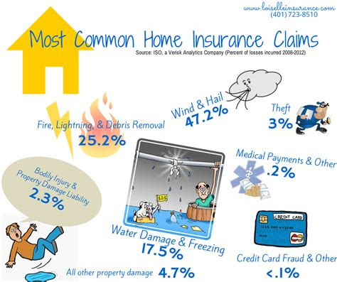 Home insurance insurance claims processing car insurance claims how car insurance companies investigate accident claims. The Most Common Home Insurance Claims