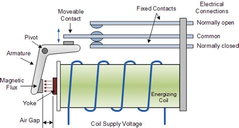 Electrical Relay Solid State Relays For Switching