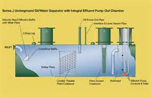Pictures of Oil Water Separator