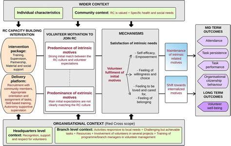 understanding  motivation  performance  community