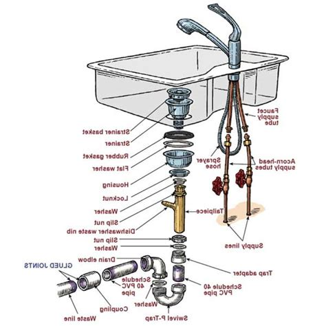pipes under kitchen sink diagram sink pipe diagram american standard faucets kitchen repair