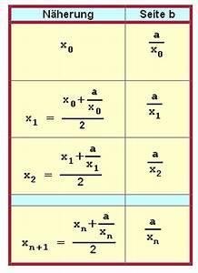 Näherungswert Berechnen : mathematische streiflichter ~ Themetempest.com Abrechnung