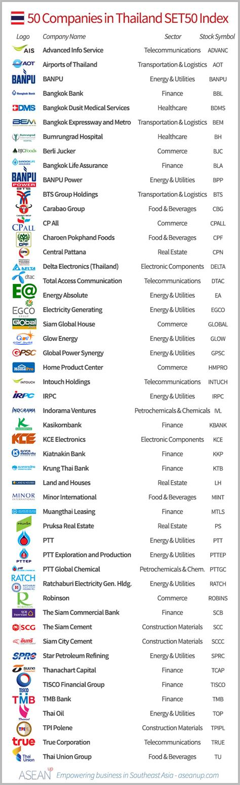 list of international cuisines top 50 companies from 39 s set50 asean up