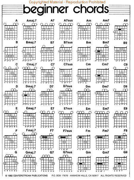 left handed guitar chord diagrams   left hand guitar chord chart sheet