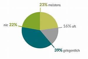 Tagessatz Berechnen : umfrage unter fotografen 2016 tagessatz nutzungsrechte teil 5 ~ Themetempest.com Abrechnung