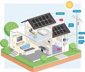 How Do Solar Panels Work For Residential Homes
