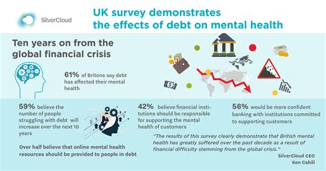 Survey Reveals Mental Health Impact From Financial Crisis