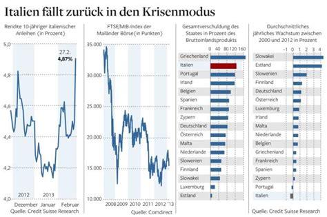 Zinsen Muss Ich Zahlen by Italien Ohne Regierung Bleibt Die Bazooka Im Schrank