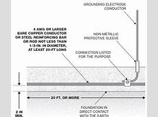 What are the NEC Requirements for Earthing and Bonding
