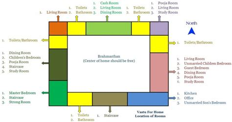 vastu for home is a collective approach by collective approach i that if we do vastu for
