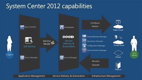 Triage Runbook For Third Party Software Integrations Template by Teched 2012 Na Mgt332 Fighting Fire To The Cloud