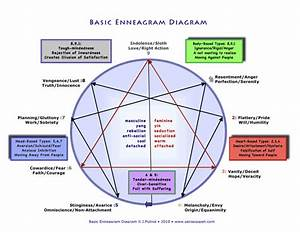 Enneagram Personality Correlations