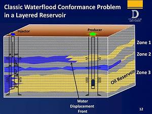 Waterflood Design And Operational Best Practices