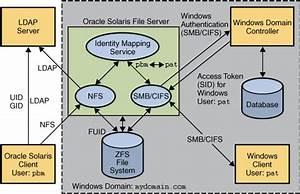 Smb File Sharing Environment