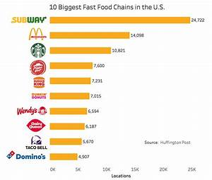 10 Biggest Fast Food Chains in the U.S. [OC] : dataisbeautiful
