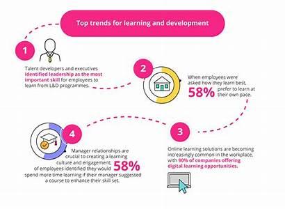 Development Career Employee Plan Training Getsmarter Learning