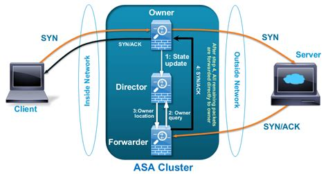Cisco ASA 9.0 Clustering: Technical Highlights - Packet ...