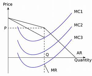 A  Explain Why Oligopolies Tend To Engage In Nonprice Competition  10