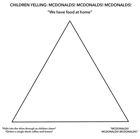 Alignment Chart Template The Mcdonald S Alignment Chart Meme Perfectly Describes