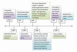 Image Gallery Segregation Timeline