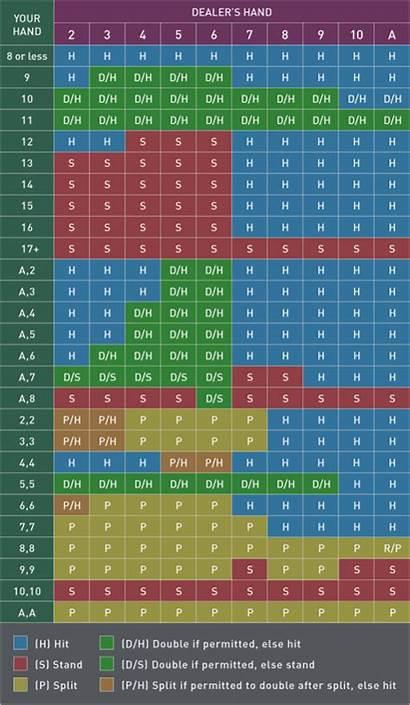 Blackjack Strategy Chart Basic Card Counting Jack