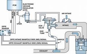 P0402  U2013 Exhaust Gas Recirculation  Egr  System