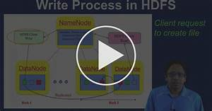 Read  Write Processes In Hdfs