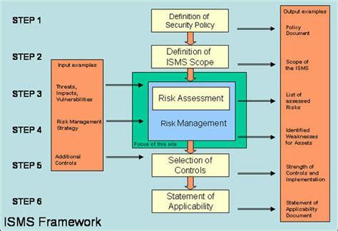 isms framework enisa