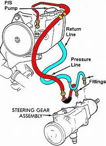 Troubleshooting Your Power Steering Pump
