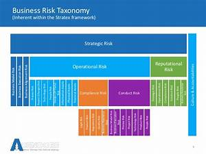 Risk assessment matrix operational risk policy template operational risk policy template managing your risk taxonomy within stratexpoint maxwellsz