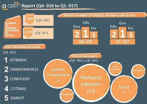 cert qatars national center  information security