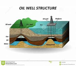 Extraction Of Oil  Soil Layers And Well For The Drilling Petroleum Resources  The Diagram  A