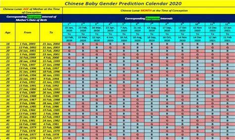 chinese calendar baby gender    gender