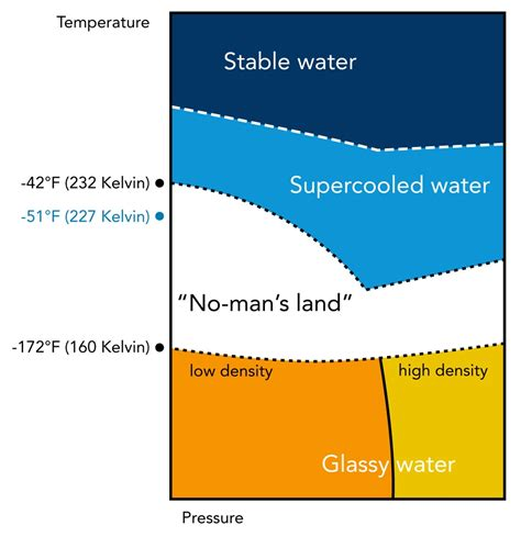 Water Diagram by Scientists Take Dip Into Water S Mysterious No
