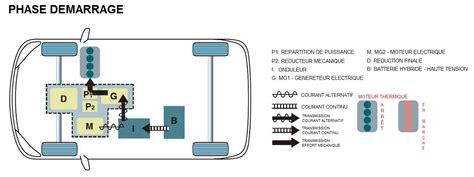 [Motorisation] - Schémas de fonctionnement du système ...